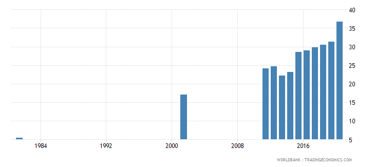 bangladesh educational attainment at least completed upper secondary population 25 total percent cumulative wb data