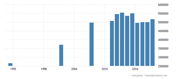 bangladesh elderly illiterate population 65 years both sexes number wb data
