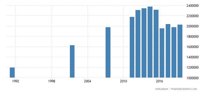 bangladesh elderly illiterate population 65 years male number wb data