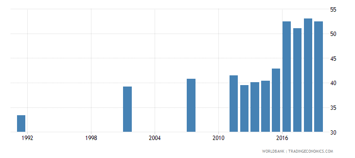 bangladesh elderly literacy rate population 65 years male percent wb data