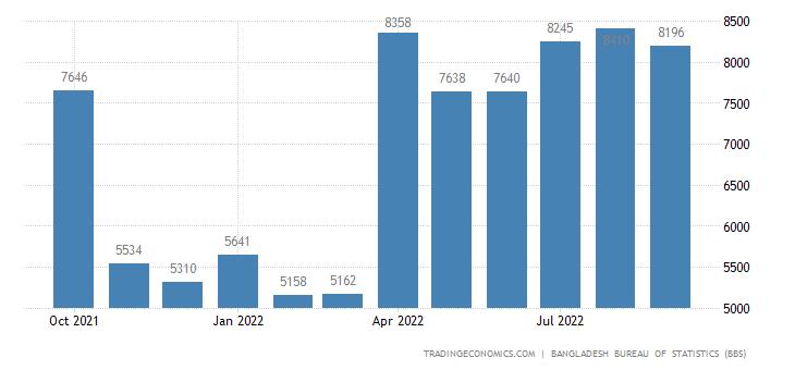 Bangladesh Electricity Production