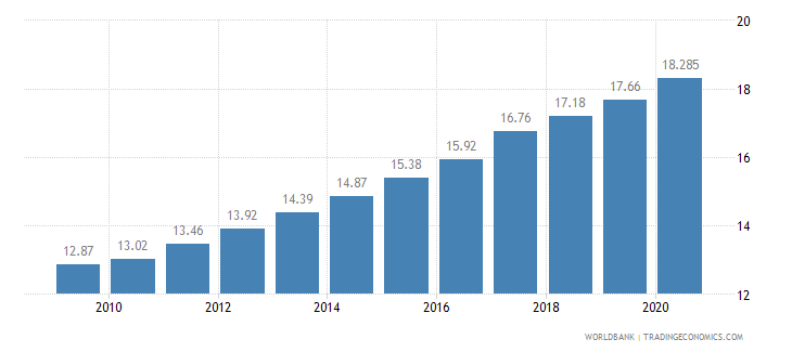 bangladesh employees industry female percent of female employment wb data