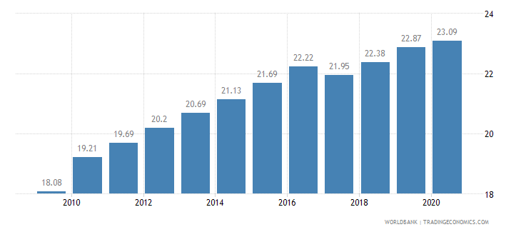 bangladesh employees industry male percent of male employment wb data