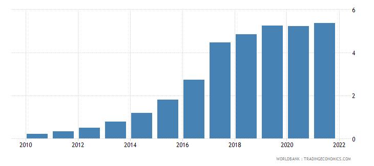 bangladesh employers total percent of employment wb data
