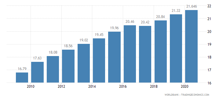 bangladesh employment in industry percent of total employment wb data