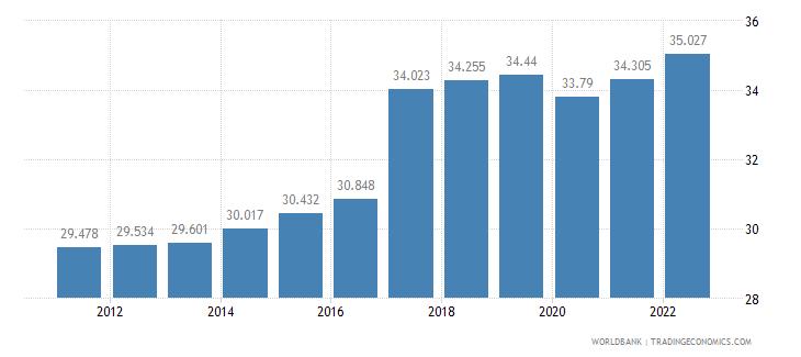 bangladesh employment to population ratio 15 plus  female percent wb data