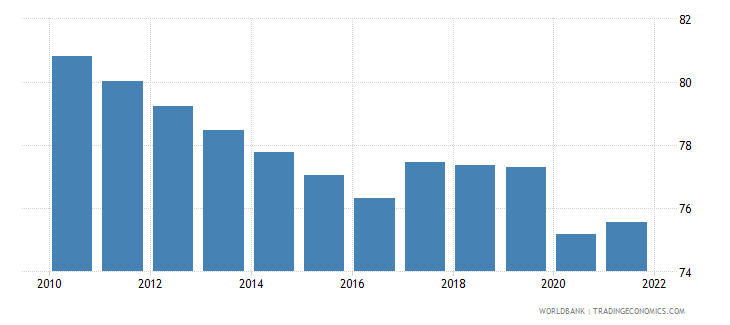 bangladesh employment to population ratio 15 plus  male percent wb data