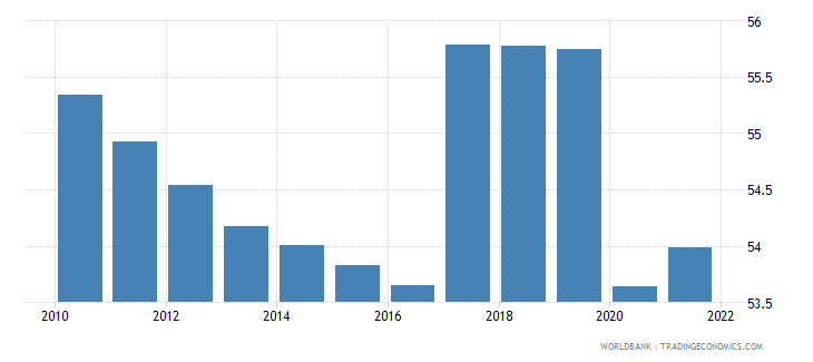 bangladesh employment to population ratio 15 plus  total percent wb data
