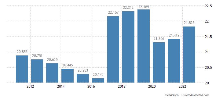 bangladesh employment to population ratio ages 15 24 female percent wb data
