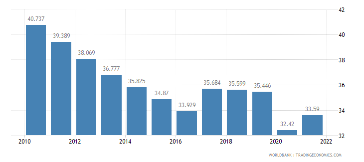 bangladesh employment to population ratio ages 15 24 total percent wb data