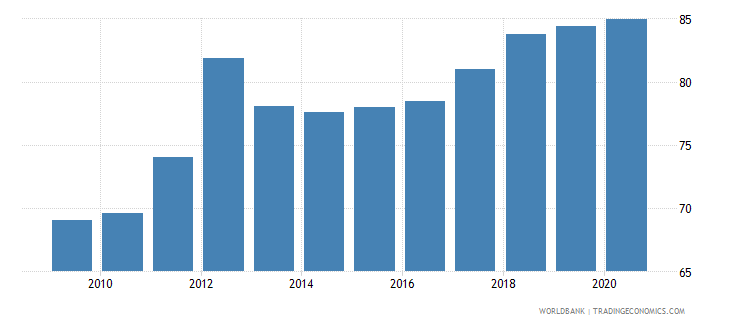 bangladesh exchange rate old lcu per usd extended forward period average wb data