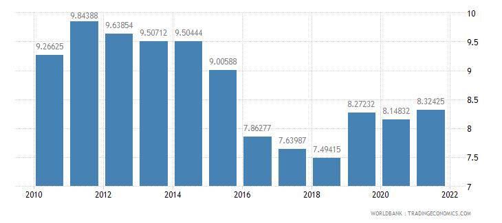 bangladesh expense percent of gdp wb data