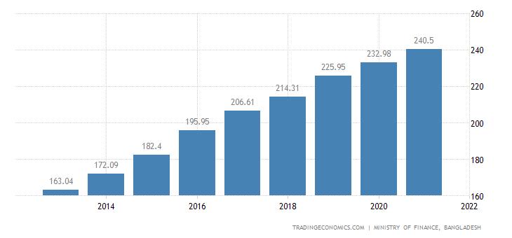 Bangladesh Export Prices