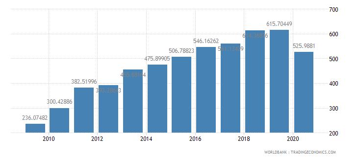 bangladesh export value index 2000  100 wb data