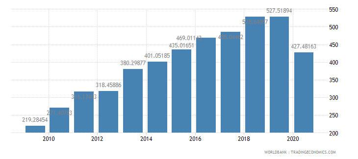 bangladesh export volume index 2000  100 wb data
