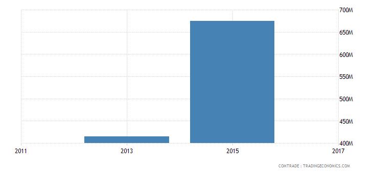 bangladesh exports australia