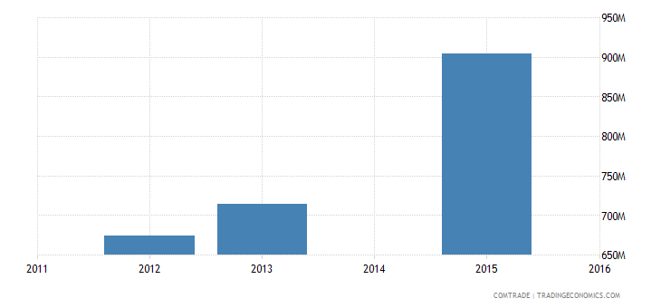 bangladesh exports belgium