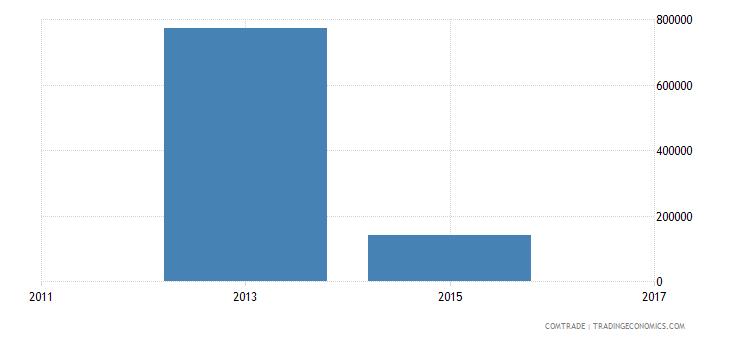 bangladesh exports belize