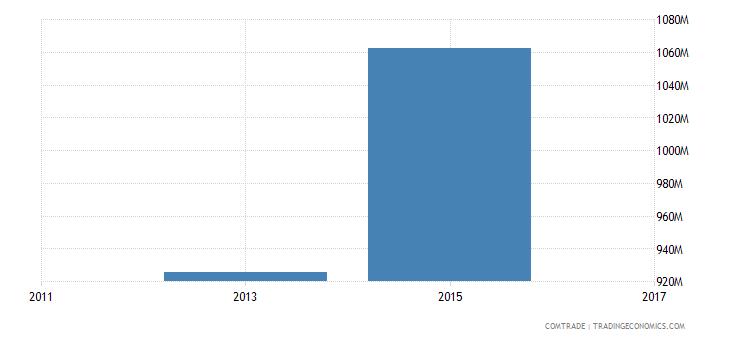 bangladesh exports canada