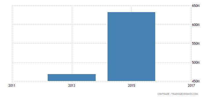 bangladesh exports denmark