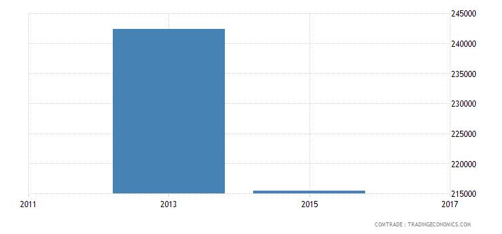 bangladesh exports east timor