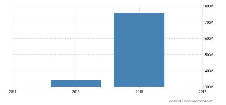 bangladesh exports france