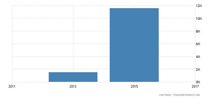 bangladesh exports india lead