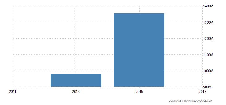 bangladesh exports italy