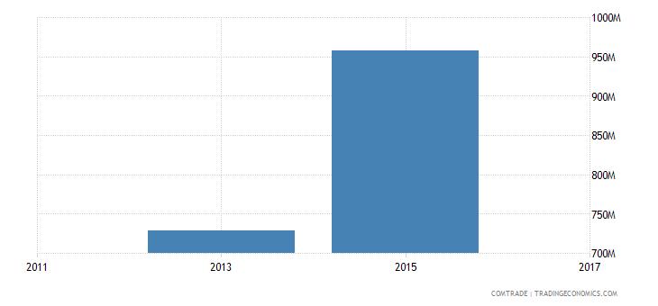 bangladesh exports japan