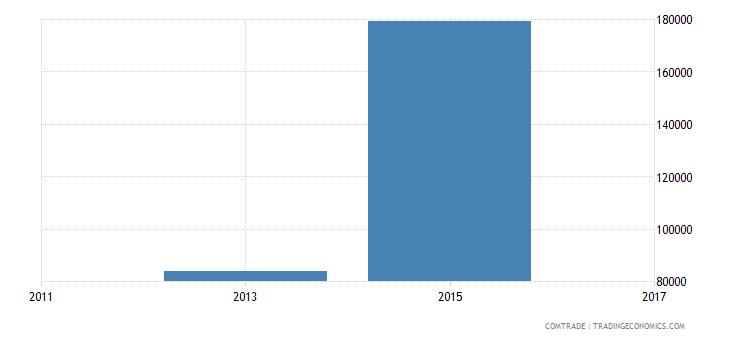 bangladesh exports laos