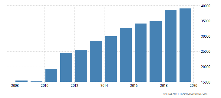 bangladesh exports merchandise customs current us$ millions seas adj  wb data