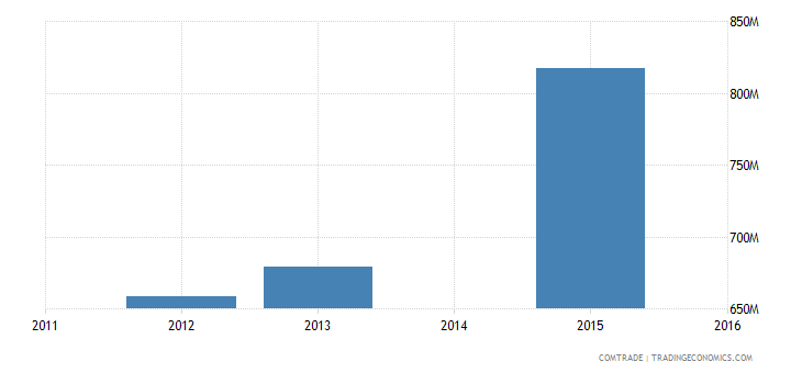 bangladesh exports netherlands