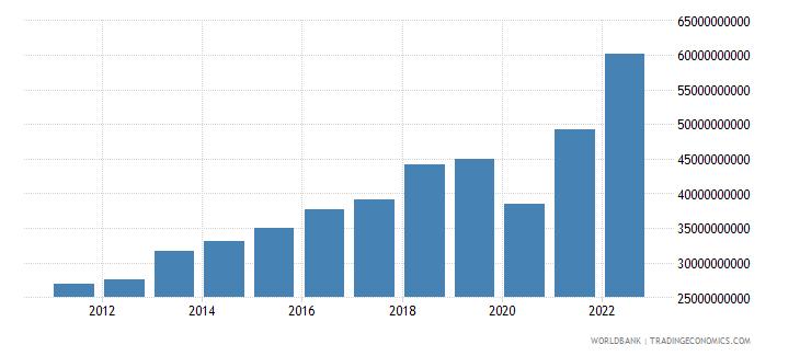 bangladesh exports of goods and services bop us dollar wb data