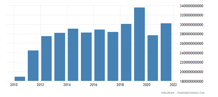 bangladesh exports of goods and services constant lcu wb data