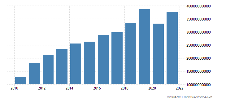 bangladesh exports of goods and services current lcu wb data