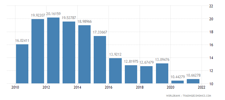 bangladesh exports of goods and services percent of gdp wb data