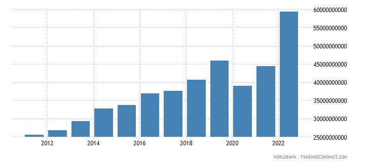 bangladesh exports of goods and services us dollar wb data