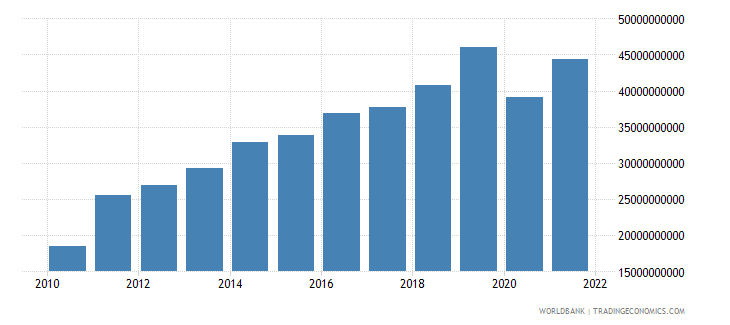 bangladesh exports of goods and services us dollar wb data