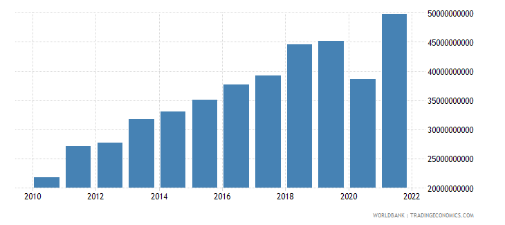 bangladesh exports of goods services and income bop us dollar wb data