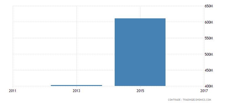 bangladesh exports poland