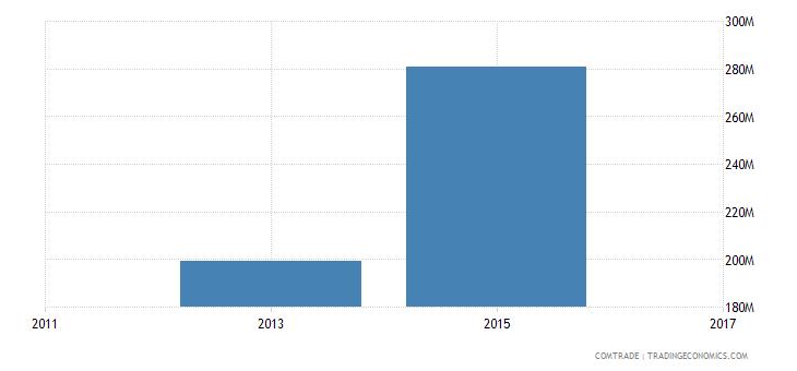 bangladesh exports russia