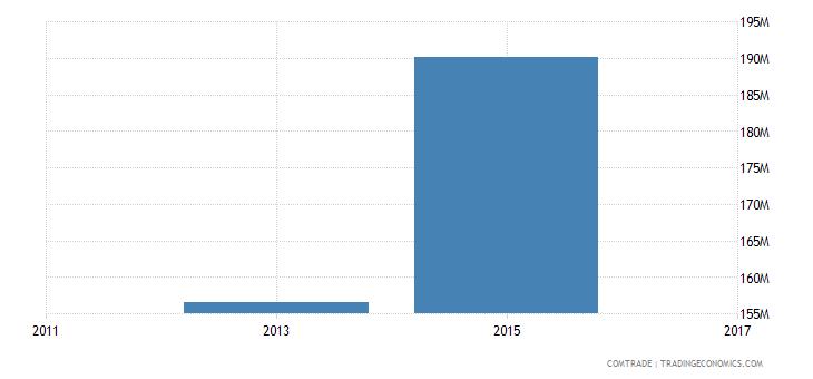 bangladesh exports saudi arabia