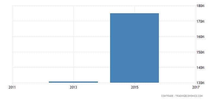 bangladesh exports singapore