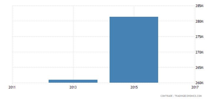 bangladesh exports south korea