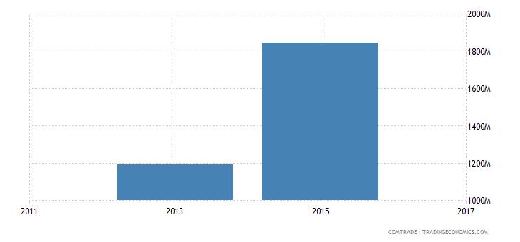 bangladesh exports spain