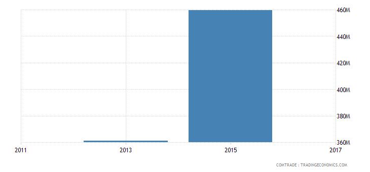 bangladesh exports sweden