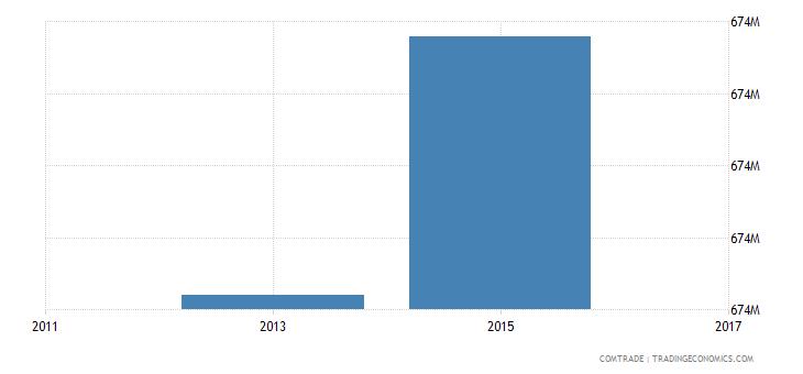 bangladesh exports turkey