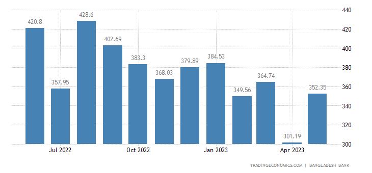 Bangladesh Exports