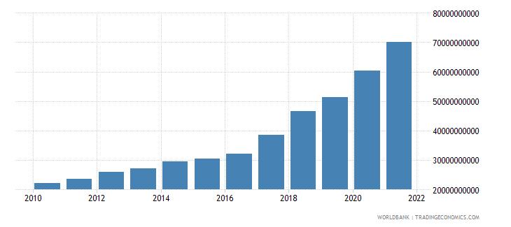 bangladesh external debt stocks long term dod us dollar wb data