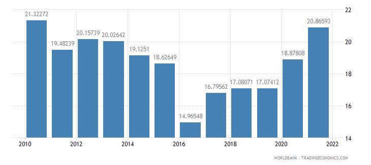 bangladesh external debt stocks percent of gni wb data